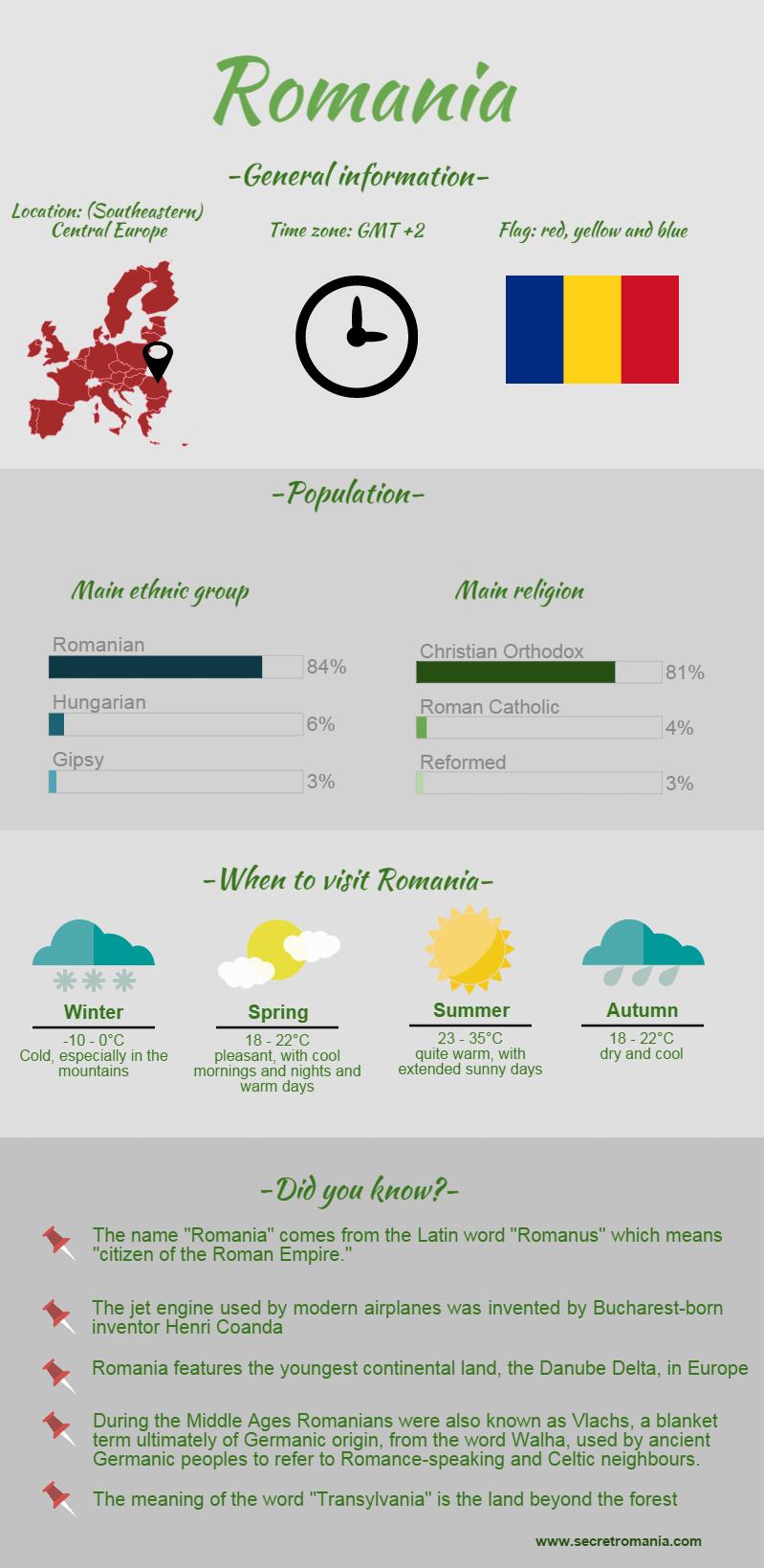 Romania Infographic