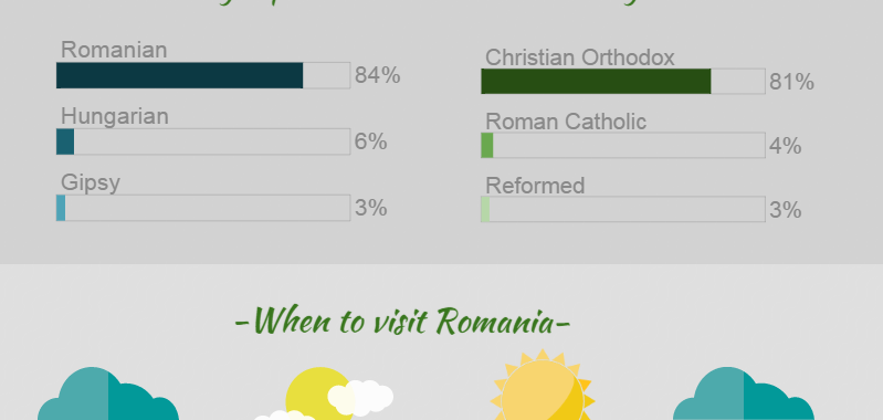 11 things you must know about Romania